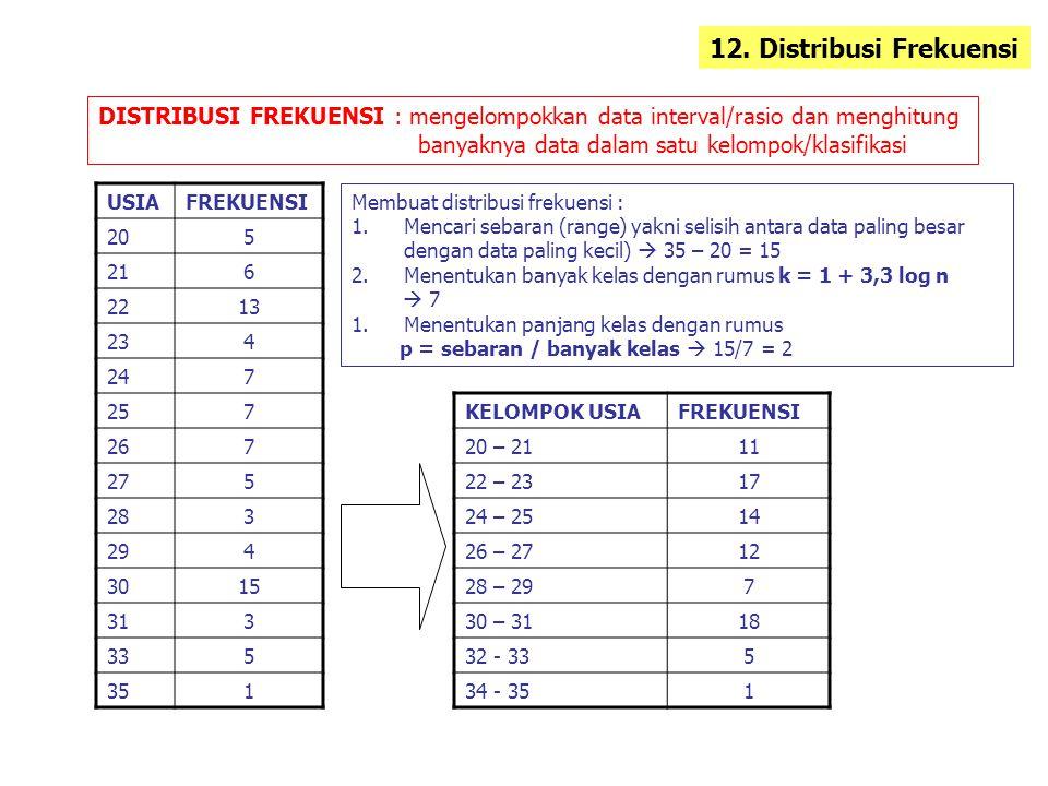 DISTRIBUSI FREKUENSI : mengelompokkan data interval/rasio dan menghitung banyaknya data dalam satu kelompok/klasifikasi 12. Distribusi Frekuensi Membu