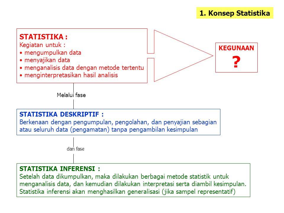 STATISTIKA : Kegiatan untuk : mengumpulkan data menyajikan data menganalisis data dengan metode tertentu menginterpretasikan hasil analisis KEGUNAAN .