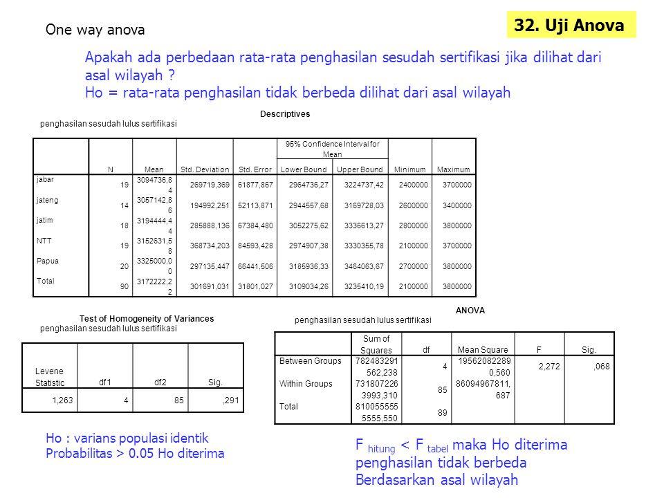 Apakah ada perbedaan rata-rata penghasilan sesudah sertifikasi jika dilihat dari asal wilayah ? Ho = rata-rata penghasilan tidak berbeda dilihat dari