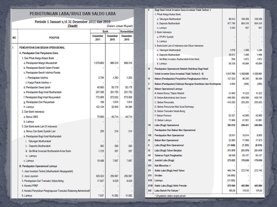 Perhitungan Laba / Rugi dan Saldo Laba Dicantumkan dalam Perhitungan laba / rugi dan saldo laba periode 1 januari s/d 31 januari 2011 dan 2010 bahwa pendapatan margin murabahah jumlahnya hampir menguasai dalam pendapatan dari penyaluran dana yaitu 1.078.893 periode desember 2011 dan 589.310 periode desember 2010.