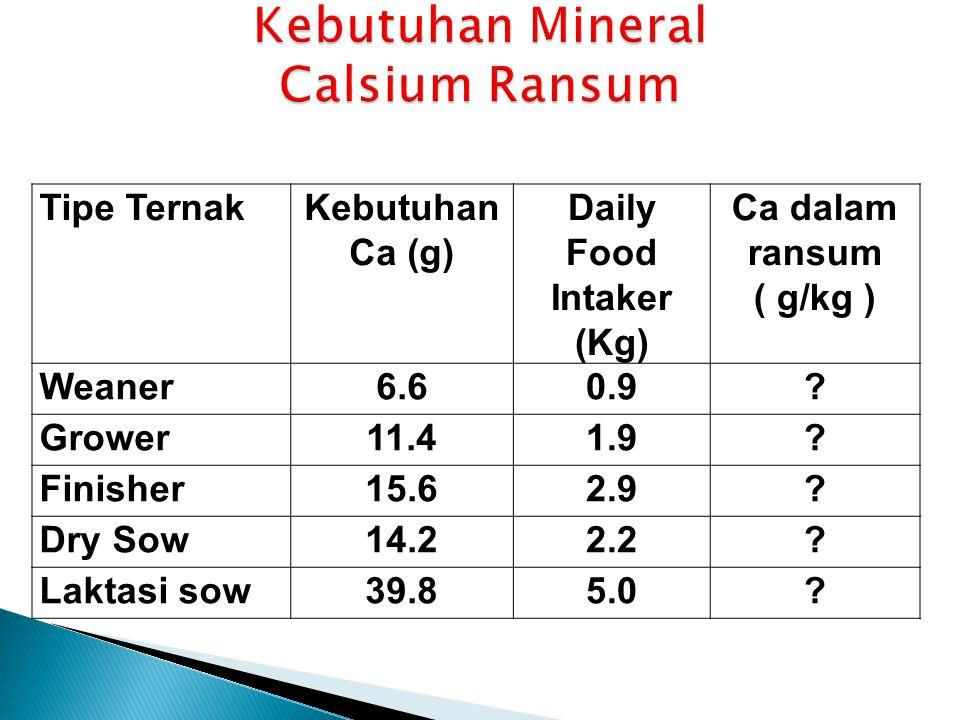 Tipe TernakKebutuhan Ca (g) Daily Food Intaker (Kg) Ca dalam ransum ( g/kg ) Weaner6.60.9? Grower11.41.9? Finisher15.62.9? Dry Sow14.22.2? Laktasi sow