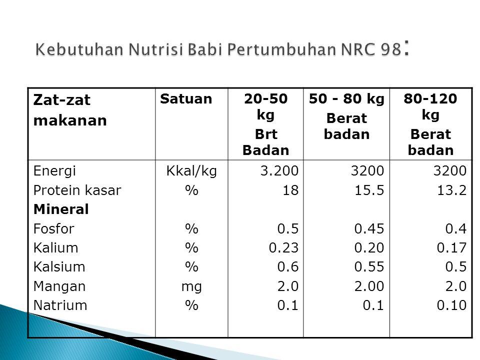 Zat-zat makanan Satuan20-50 kg Brt Badan 50 - 80 kg Berat badan 80-120 kg Berat badan Energi Protein kasar Mineral Fosfor Kalium Kalsium Mangan Natrium Kkal/kg % mg % 3.200 18 0.5 0.23 0.6 2.0 0.1 3200 15.5 0.45 0.20 0.55 2.00 0.1 3200 13.2 0.4 0.17 0.5 2.0 0.10