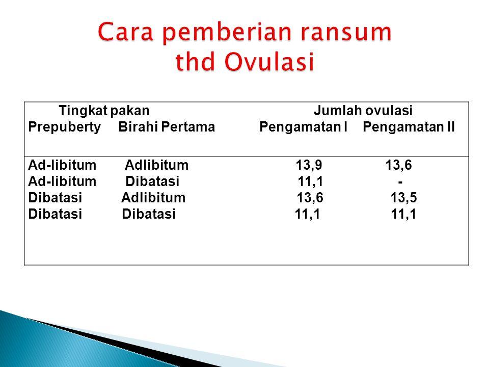 Tingkat pakan Jumlah ovulasi Prepuberty Birahi Pertama Pengamatan I Pengamatan II Ad-libitum Adlibitum 13,9 13,6 Ad-libitum Dibatasi 11,1 - Dibatasi Adlibitum 13,6 13,5 Dibatasi Dibatasi 11,1 11,1