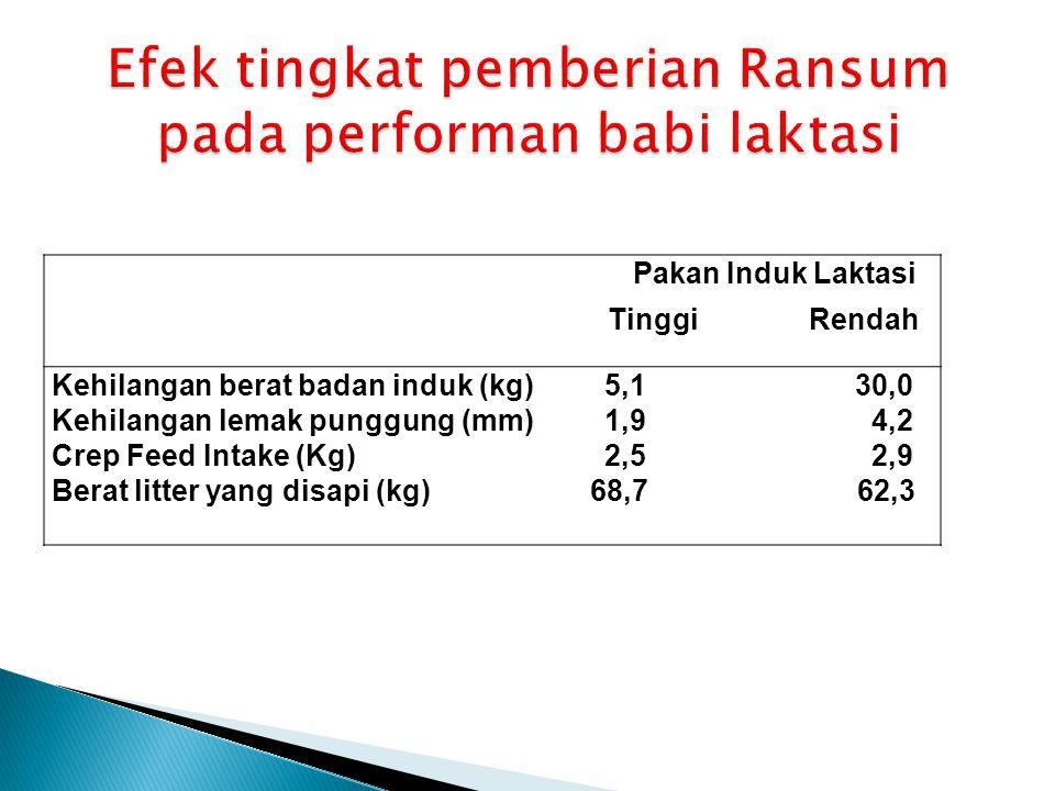 Pakan Induk Laktasi Tinggi Rendah Kehilangan berat badan induk (kg) 5,1 30,0 Kehilangan lemak punggung (mm) 1,9 4,2 Crep Feed Intake (Kg) 2,5 2,9 Berat litter yang disapi (kg) 68,7 62,3