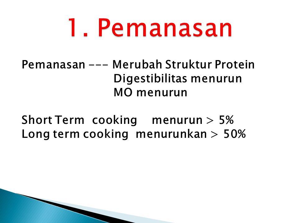 Pemanasan --- Merubah Struktur Protein Digestibilitas menurun MO menurun Short Term cooking menurun > 5% Long term cooking menurunkan > 50%