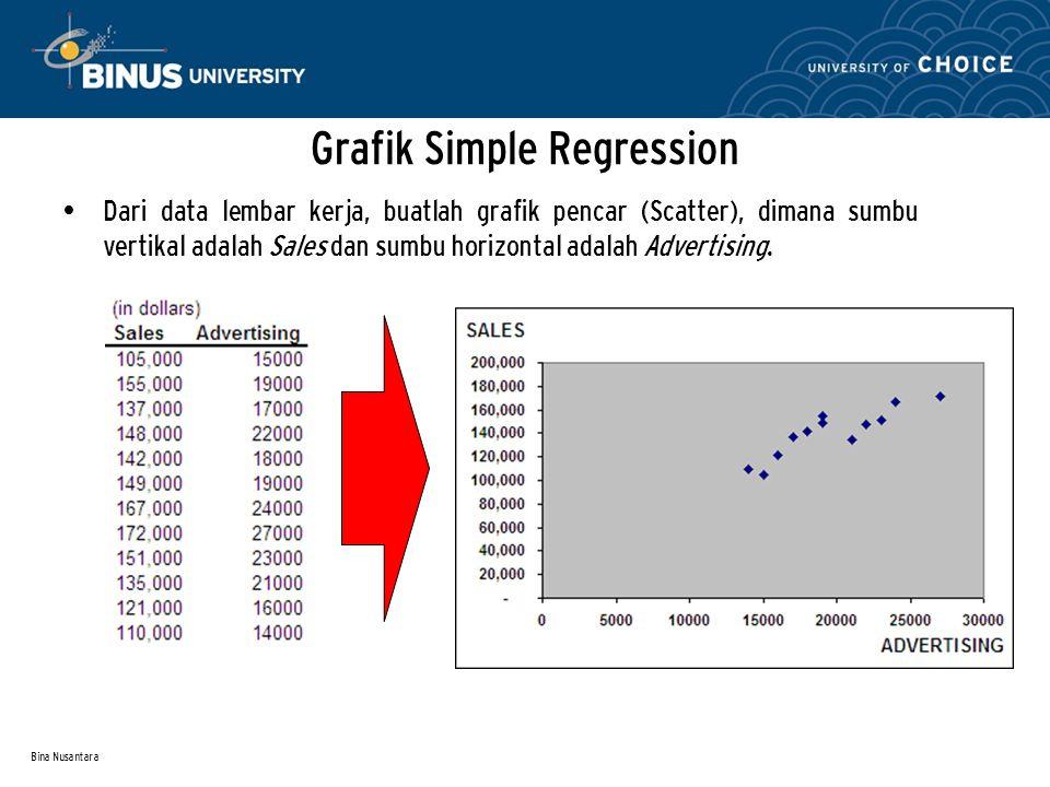 Bina Nusantara Grafik Simple Regression Dari data lembar kerja, buatlah grafik pencar (Scatter), dimana sumbu vertikal adalah Sales dan sumbu horizont