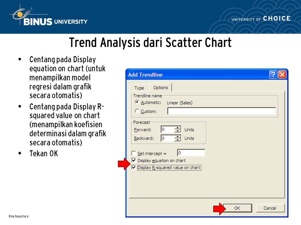 Bina Nusantara Trend Analysis dari Scatter Chart Centang pada Display equation on chart (untuk menampilkan model regresi dalam grafik secara otomatis)