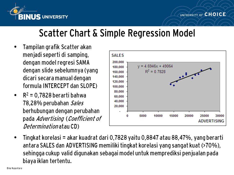 Bina Nusantara Scatter Chart & Simple Regression Model Tampilan grafik Scatter akan menjadi seperti di samping, dengan model regresi SAMA dengan slide