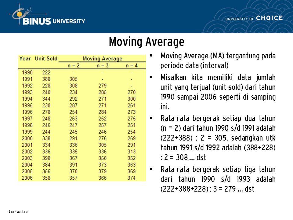 Bina Nusantara Moving Average Moving Average (MA) tergantung pada periode data (interval) Misalkan kita memiliki data jumlah unit yang terjual (unit s