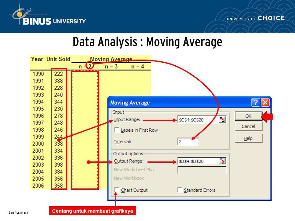 Bina Nusantara Scatter Chart & Simple Regression Model Tampilan grafik Scatter akan menjadi seperti di samping, dengan model regresi SAMA dengan slide sebelumnya (yang dicari secara manual dengan formula INTERCEPT dan SLOPE) R 2 = 0,7828 berarti bahwa 78,28% perubahan Sales berhubungan dengan perubahan pada Advertising (Coefficient of Determination atau CD) Tingkat korelasi = akar kuadrat dari 0,7828 yaitu 0,8847 atau 88,47%, yang berarti antara SALES dan ADVERTISING memiliki tingkat korelasi yang sangat kuat (>70%), sehingga cukup valid digunakan sebagai model untuk memprediksi penjualan pada biaya iklan tertentu.