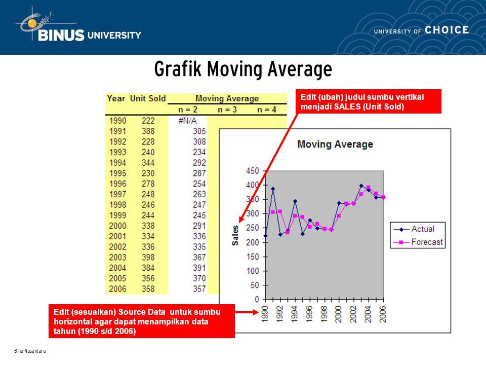 Bina Nusantara Contoh : Analisis dengan Moving Average Hasil analisis grafik MA terakhir dengan interval 2 tahun (n = 2) menunjukkan trend menurun dari tahun 2003-2006.