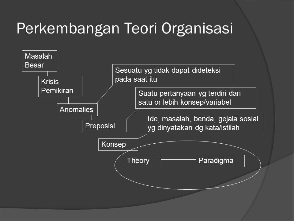 Perkembangan Teori Organisasi Masalah Besar Krisis Pemikiran Anomalies Preposisi Konsep TheoryParadigma Sesuatu yg tidak dapat dideteksi pada saat itu Suatu pertanyaan yg terdiri dari satu or lebih konsep/variabel Ide, masalah, benda, gejala sosial yg dinyatakan dg kata/istilah