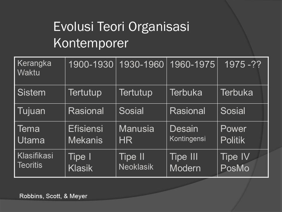 Evolusi Teori Organisasi Kontemporer Kerangka Waktu 1900-19301930-19601960-19751975 -?.