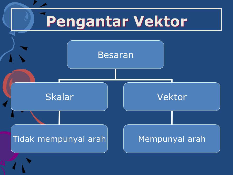 Sudut Antar Vektor Jika u dan v adalah vektor-vektor tak nol, maka :