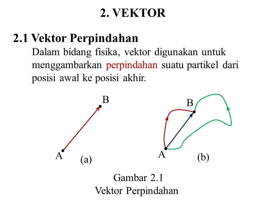2. VEKTOR 2.1 Vektor Perpindahan Dalam bidang fisika, vektor digunakan untuk menggambarkan perpindahan suatu partikel dari posisi awal ke posisi akhir