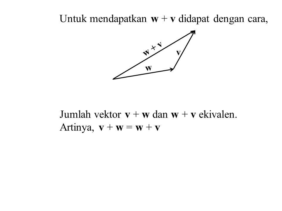 Untuk mendapatkan w + v didapat dengan cara, Jumlah vektor v + w dan w + v ekivalen. Artinya, v + w = w + v v w w + v
