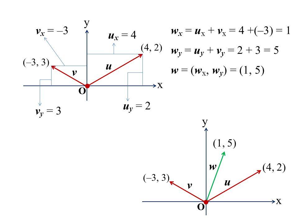 v (–3, 3) x y O (4, 2) u v x = –3 v y = 3 u x = 4 u y = 2 w x = u x + v x = 4 +(–3) = 1 w y = u y + v y = 2 + 3 = 5 w = (w x, w y ) = (1, 5) x y O v u