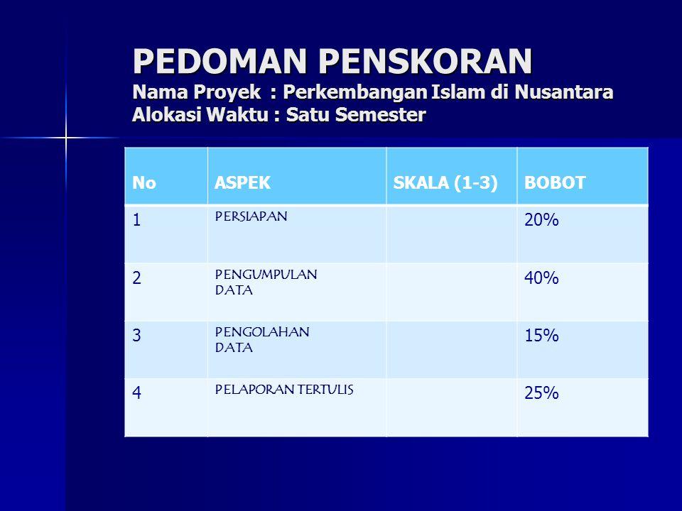 PEDOMAN PENSKORAN Nama Proyek : Perkembangan Islam di Nusantara Alokasi Waktu : Satu Semester NoASPEKSKALA (1-3)BOBOT 1 PERSIAPAN 20% 2 PENGUMPULAN DA