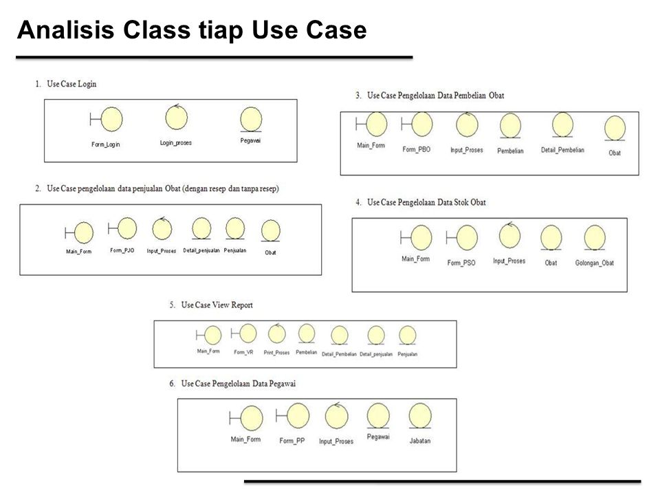 Analisis Class tiap Use Case