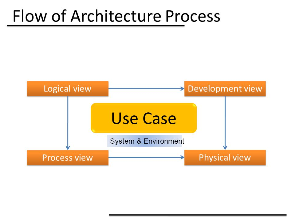 Flow of Architecture Process Use Case System & Environment Logical view Process view Development view Physical view