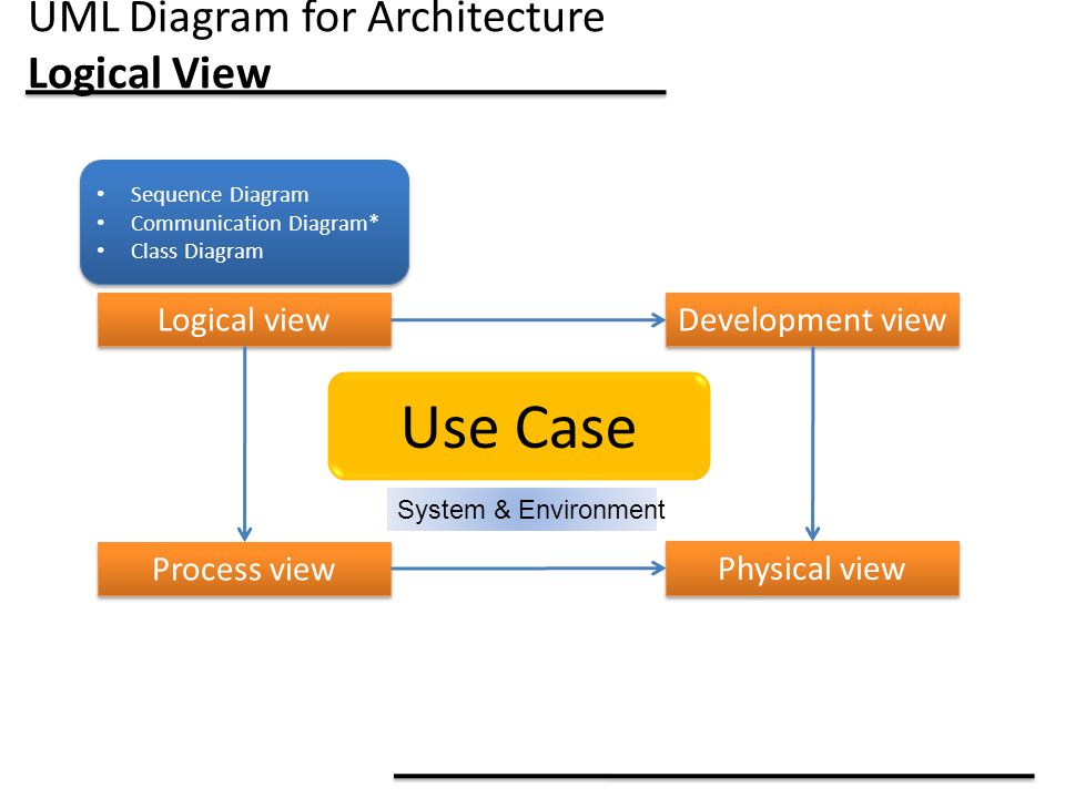 UML Diagram for Architecture Logical View Use Case System & Environment Logical view Process view Development view Physical view Sequence Diagram Communication Diagram* Class Diagram Sequence Diagram Communication Diagram* Class Diagram