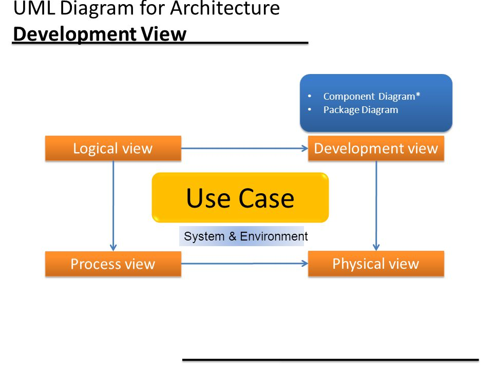UML Diagram for Architecture Development View Use Case System & Environment Logical view Process view Development view Physical view Component Diagram* Package Diagram Component Diagram* Package Diagram