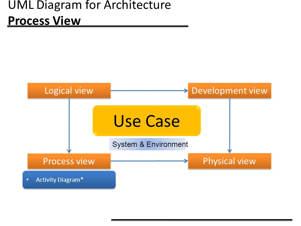 UML Diagram for Architecture Process View Use Case System & Environment Logical view Process view Development view Physical view Activity Diagram*