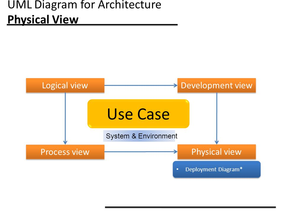UML Diagram for Architecture Physical View Use Case System & Environment Logical view Process view Development view Physical view Deployment Diagram*