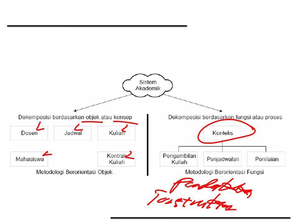 Class (lanjutan) Kelas dinotasikan dengan suatu persegi (rectangle) yang mana bagian namanya diberi tulisan tebal dan terdiri dari atribut dan opersi.