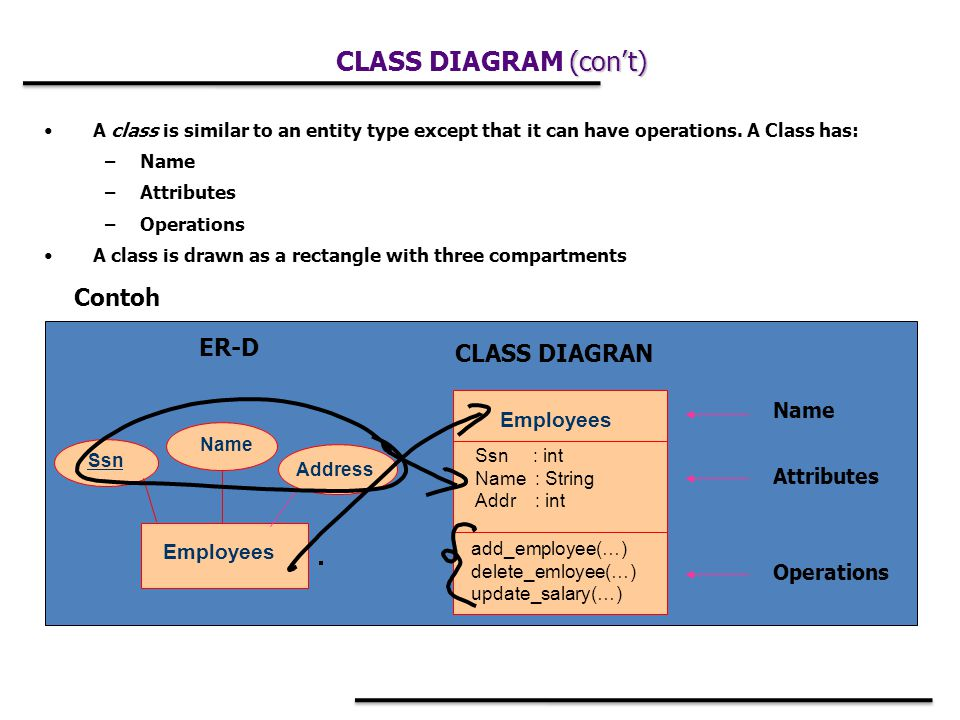 A class is similar to an entity type except that it can have operations.