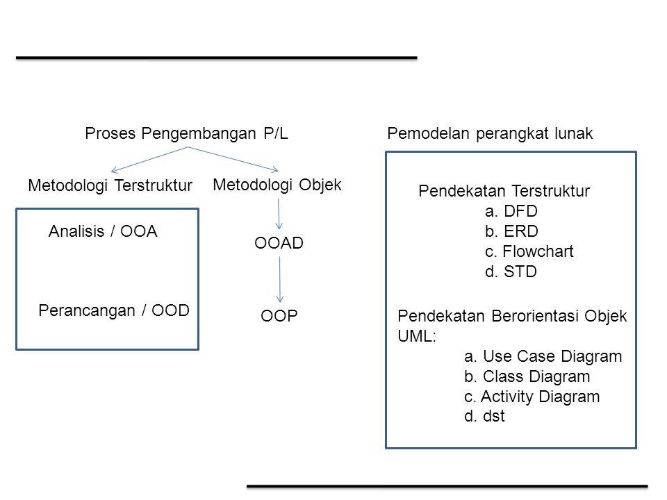 Analisis Berorientasi Objek (OOA) Analisis berorientasi object menekankan kepada menemukan dan menjelaskan object-object dan interelasinya yang menjadi bagian atau pemain dalam sebuah system.
