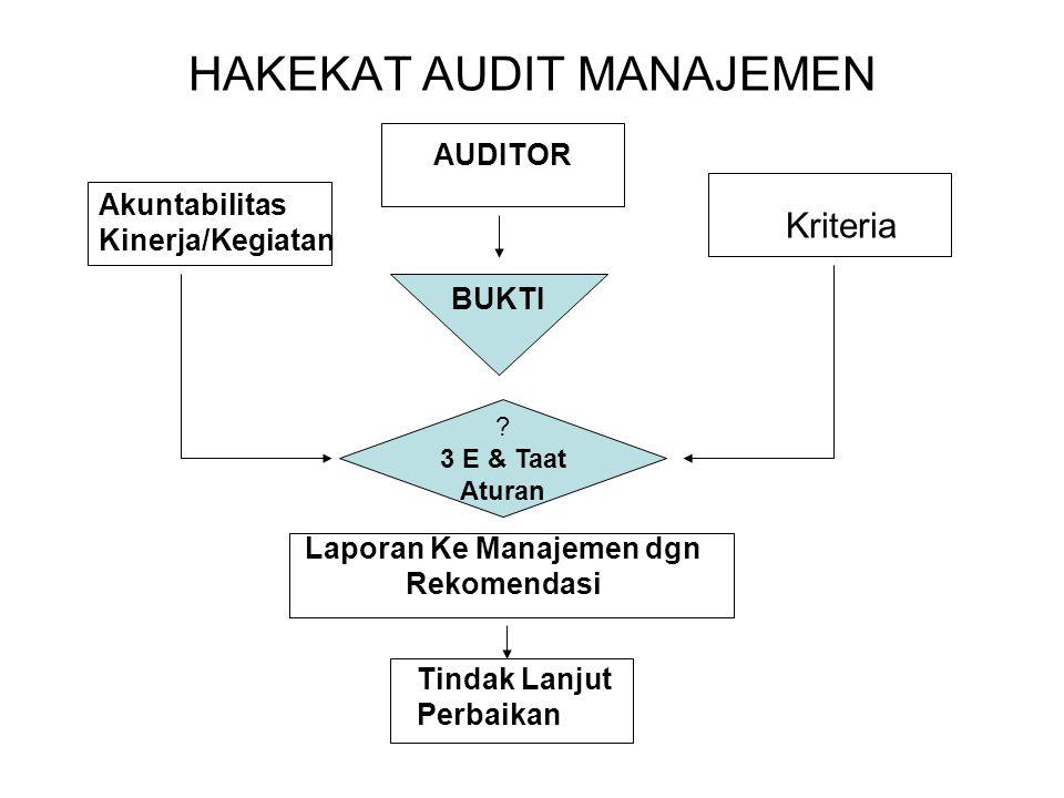HAKEKAT AUDIT MANAJEMEN AUDITOR Akuntabilitas Kinerja/Kegiatan Kriteria BUKTI ? 3 E & Taat Aturan Tindak Lanjut Perbaikan Laporan Ke Manajemen dgn Rek