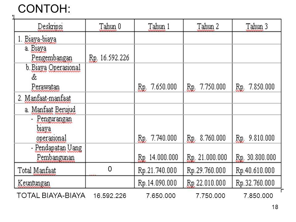 18 CONTOH: 0 TOTAL BIAYA-BIAYA 16.592.226 7.650.000 7.750.000 7.850.000