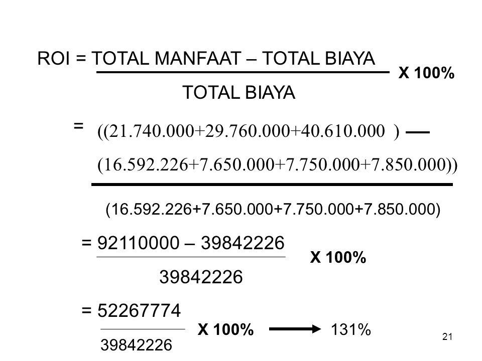 21 ROI = TOTAL MANFAAT – TOTAL BIAYA TOTAL BIAYA = ((21.740.000+29.760.000+40.610.000 ) (16.592.226+7.650.000+7.750.000+7.850.000)) (16.592.226+7.650.
