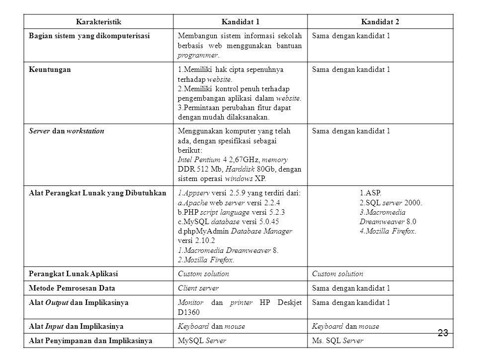 23 KarakteristikKandidat 1Kandidat 2 Bagian sistem yang dikomputerisasiMembangun sistem informasi sekolah berbasis web menggunakan bantuan programmer.