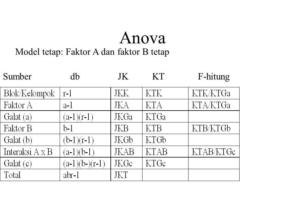 Anova Model tetap: Faktor A dan faktor B tetap Sumber db JK KT F-hitung