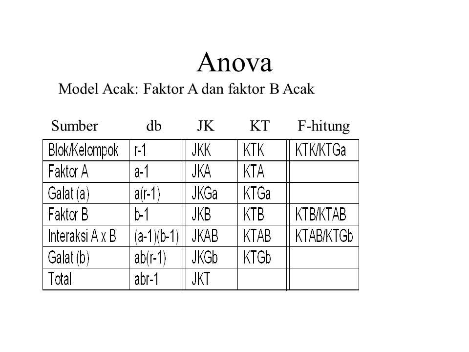 Anova Model Acak: Faktor A dan faktor B Acak Sumber db JK KT F-hitung