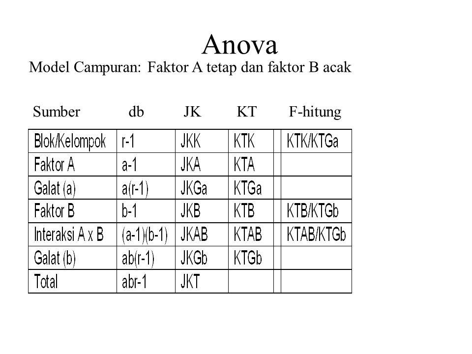 Anova Model Campuran: Faktor A tetap dan faktor B acak Sumber db JK KT F-hitung