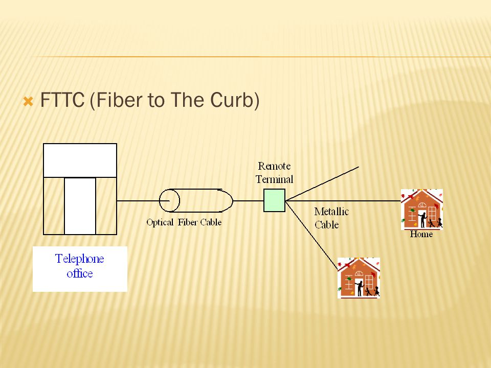 FTTC (Fiber to The Curb)