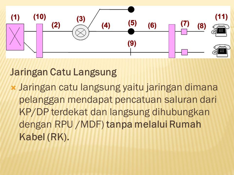 Pemakaian Jaringan Catu Langsung  Di daerah dekat sentral, biasanya di kota besar.
