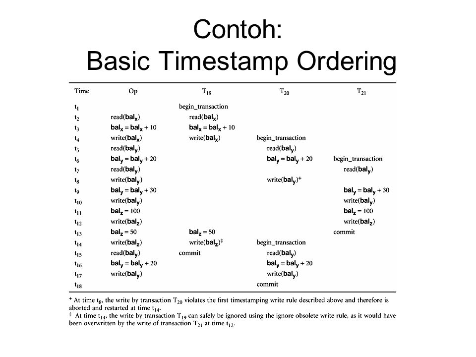 Contoh: Basic Timestamp Ordering