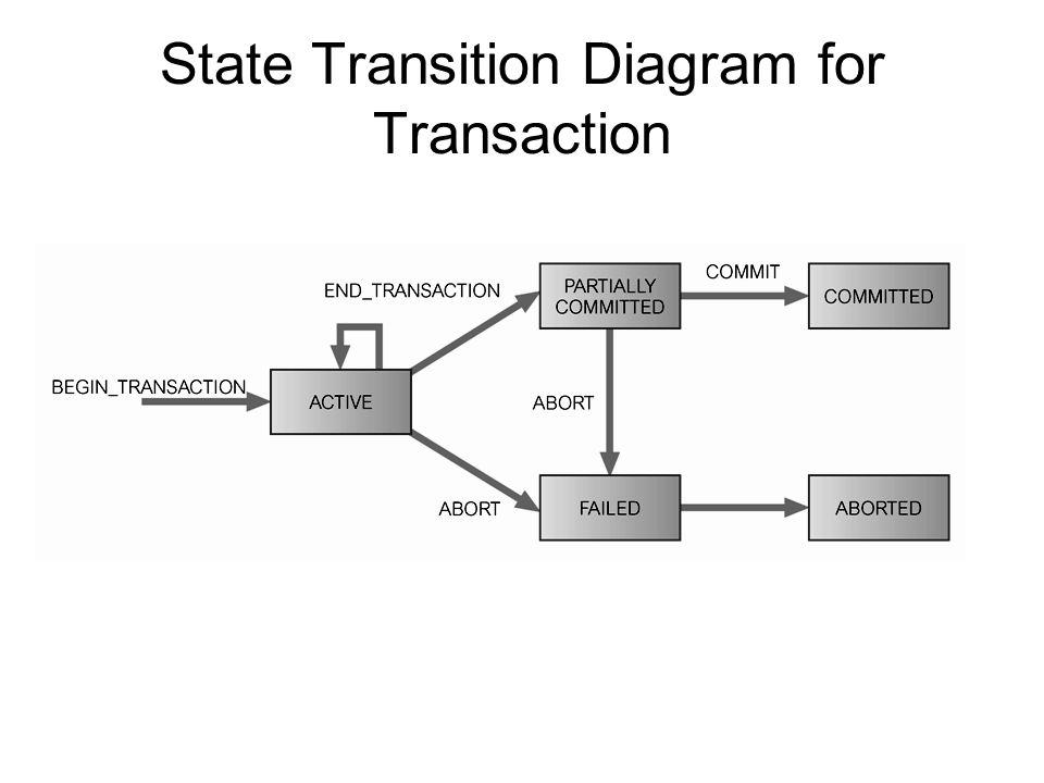 Sifat-sifat Transaksi 4 sifat dasar dari transaksi (ACID, Haerder and Reuter, 1983): Atomicity(keutuhan) Transaksi merupakan unit yang tidak terlihat yang harus dilakukan secara keseluruhan atau tidak sama sekali.