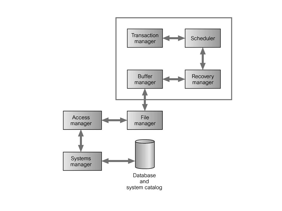 Kontrol Konkurensi (Concurrency Control) merupakan proses pengaturan operasi yang simultan pada database tanpa menyebabkan saling mempengaruhi antara satu dengan yang lain.