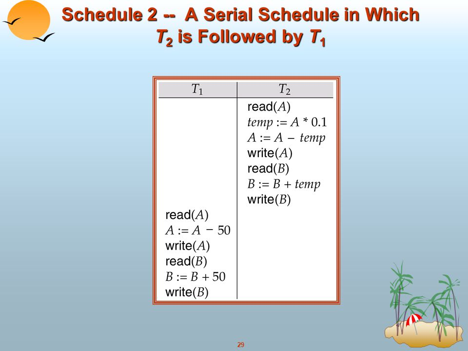 29 Schedule 2 -- A Serial Schedule in Which T 2 is Followed by T 1