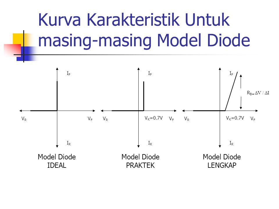 Kurva Karakteristik Untuk masing-masing Model Diode IFIF VFVF IRIR VRVR IFIF VFVF IRIR VRVR V K =0.7V IFIF VFVF IRIR VRVR R B= ΔV / ΔI Model Diode IDE
