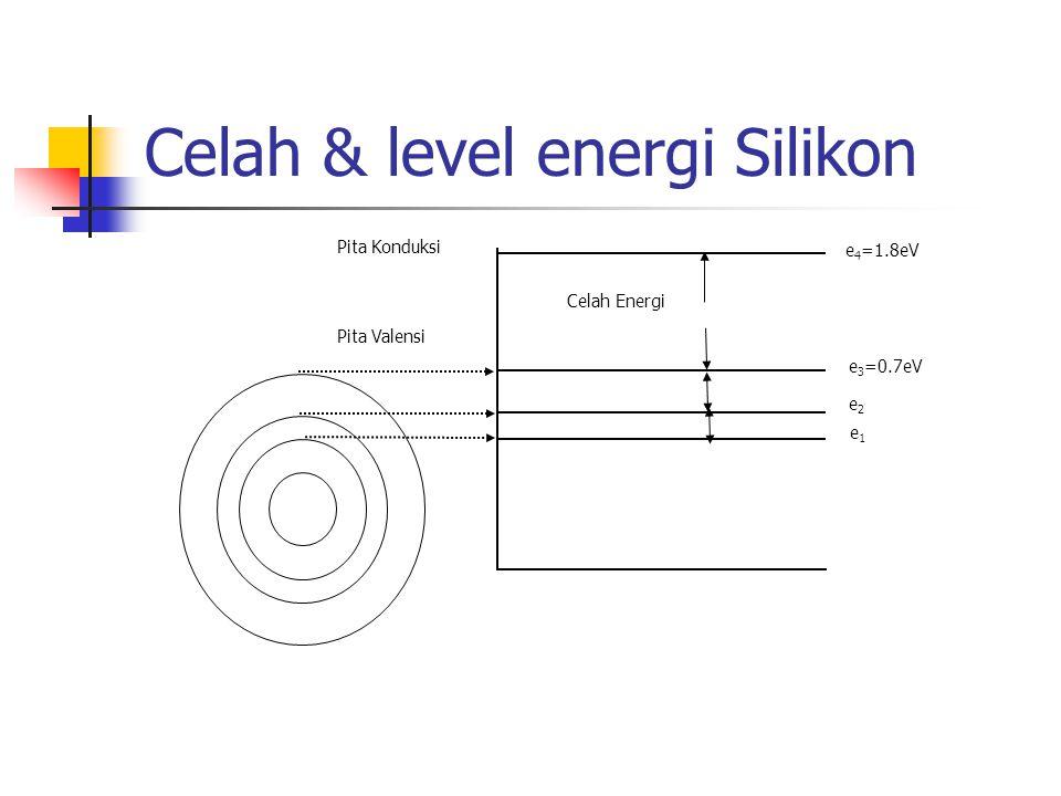 Celah & level energi Silikon Pita Konduksi Celah Energi Pita Valensi e1e1 e2e2 e 3 =0.7eV e 4 =1.8eV