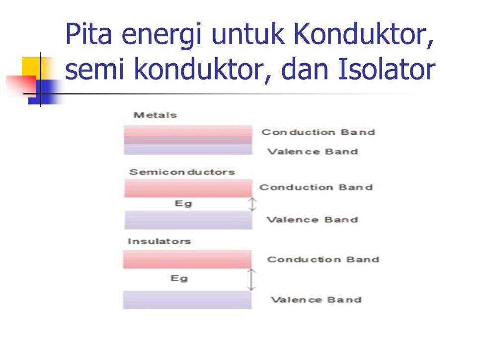 Pita energi untuk Konduktor, semi konduktor, dan Isolator