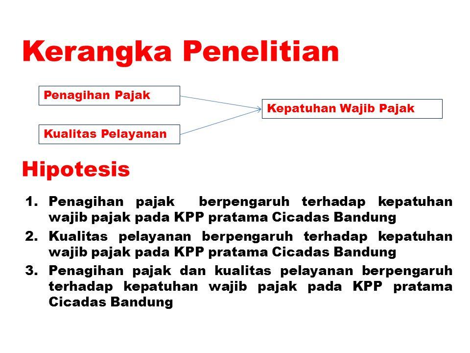 Kerangka Penelitian 1.Penagihan pajak berpengaruh terhadap kepatuhan wajib pajak pada KPP pratama Cicadas Bandung 2.Kualitas pelayanan berpengaruh ter