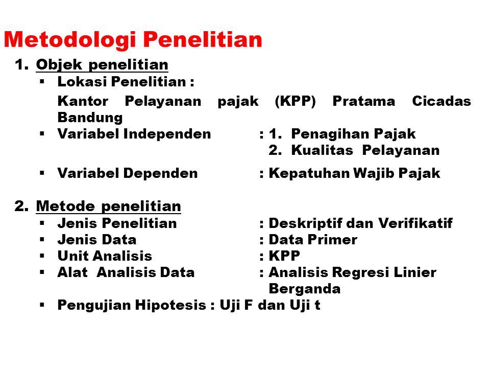 Metodologi Penelitian 1.Objek penelitian  Lokasi Penelitian : Kantor Pelayanan pajak (KPP) Pratama Cicadas Bandung  Variabel Independen : 1. Penagih
