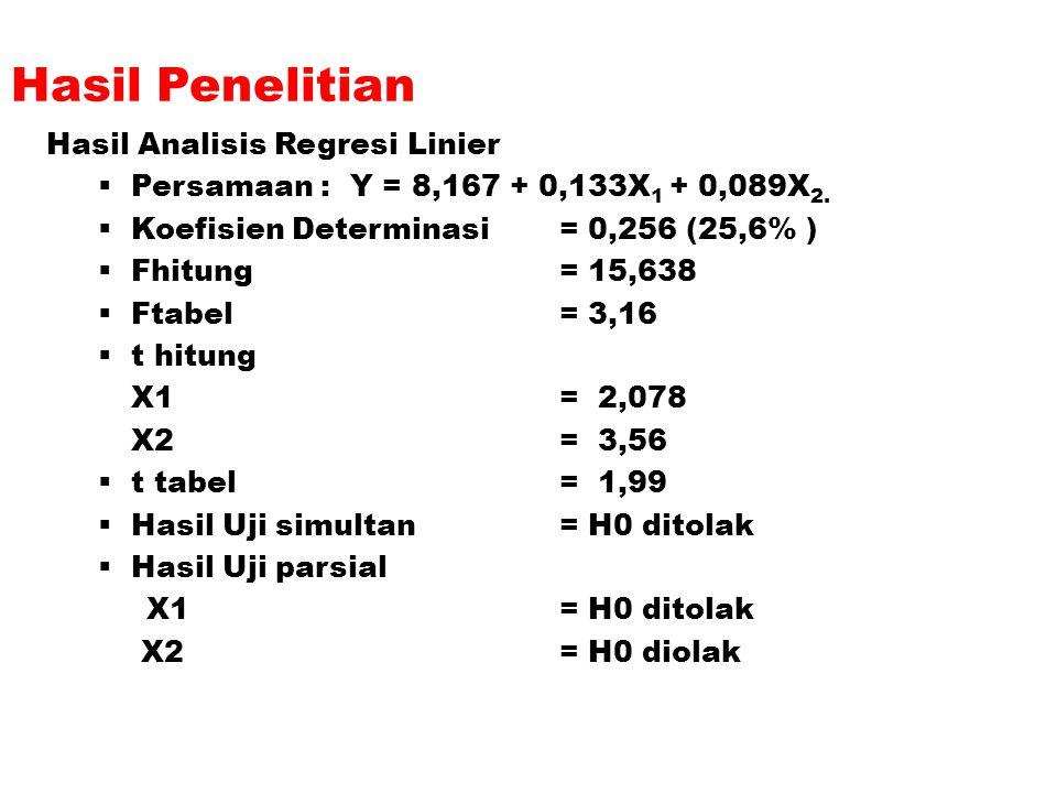 Hasil Penelitian Hasil Analisis Regresi Linier  Persamaan : Y = 8,167 + 0,133X 1 + 0,089X 2.  Koefisien Determinasi = 0,256 (25,6% )  Fhitung = 15,